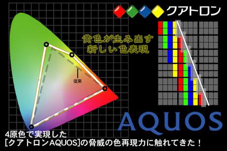 4原色で実現した「クアトロンAQUOS」の脅威の色再現力に触れてきた!