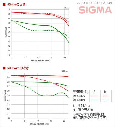 「Nikon D60 with SIGMA 50-500mm モニター日記-1」10倍ズームレンズの威力にノックダウン