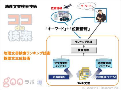 地域に特化「ココde検索」:「NTT R&Dフォーラム 2009」ブロガーツアー(1)