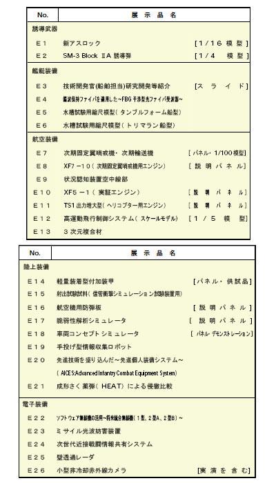 「平成20年度研究発表会~防衛技術シンポジウム2008~」
