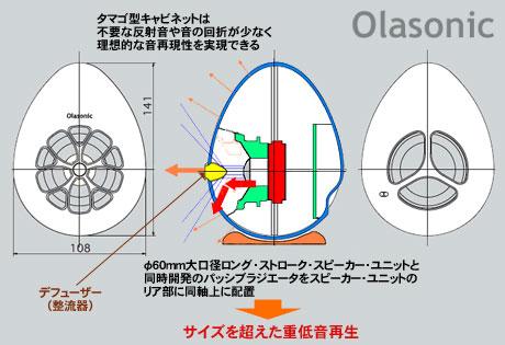 「Olasonic(オラソニック) TW-S7」は、電源不要でUSB簡単接続のハイパワースピーカー