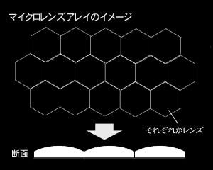 目指すはレイア姫!メガネ不要の3Dシステム、パイオニア「3Dフローティングビジョン FV-01」