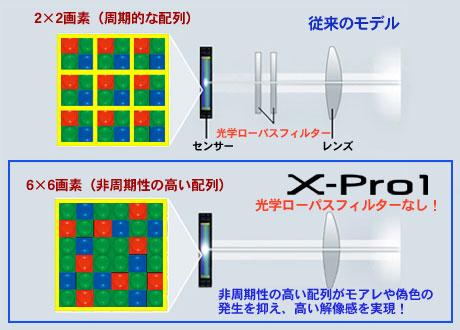 ザクとは違うのだよ、FUJIFILM「X-Pro1」は大人のミラーレス!