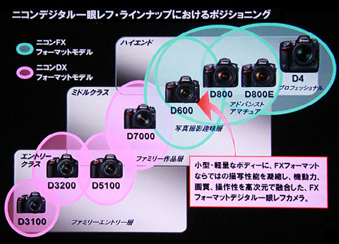 [CP+2013 Nikon/Carl Zeiss] Nikon D600でナノクリ体験してみたなり