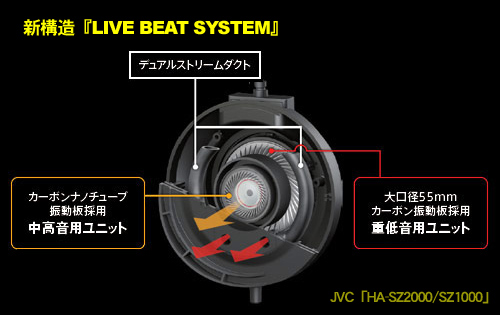JVCのダブルバスレフ方式ヘッドホン「HA-SZ2000/SZ1000」に触れてきたっす